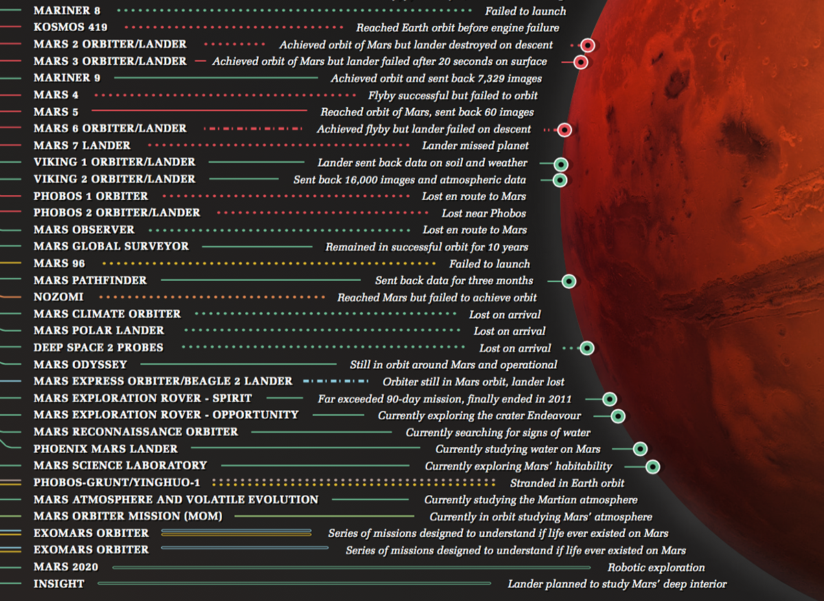BBC Focus mars Space  Data data visualization infographic data journalism information information design nations country nasa chart graph