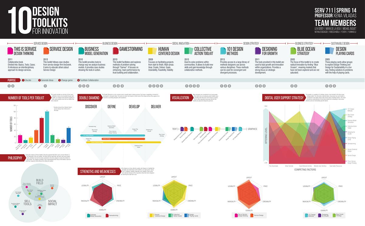 toolkits innovation Service design