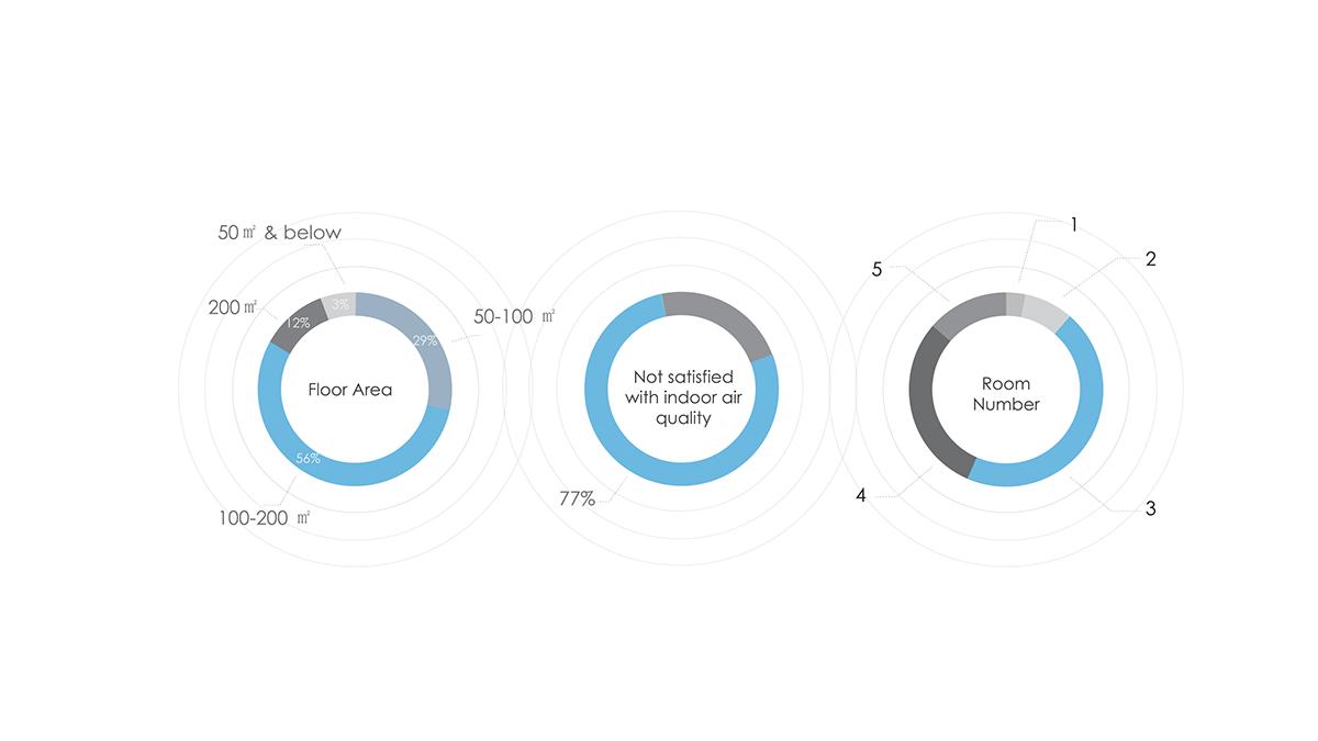 Smart Air purifier app design home