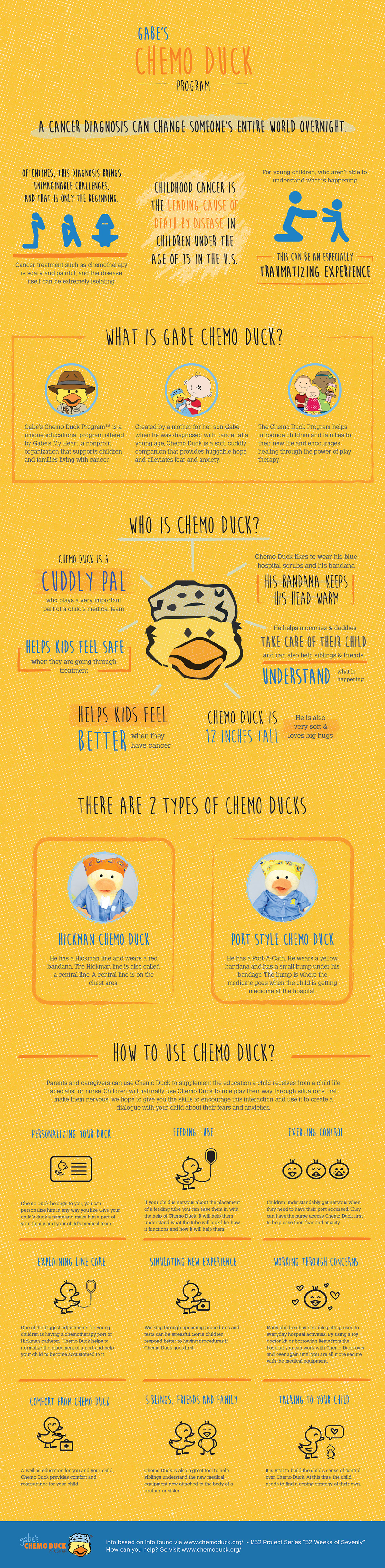 Chemo Duck Infographic On Behance