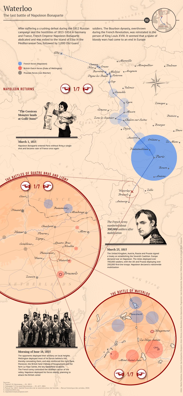 infographics,Waterloo,napoleon,wellington,blucher,War,battle