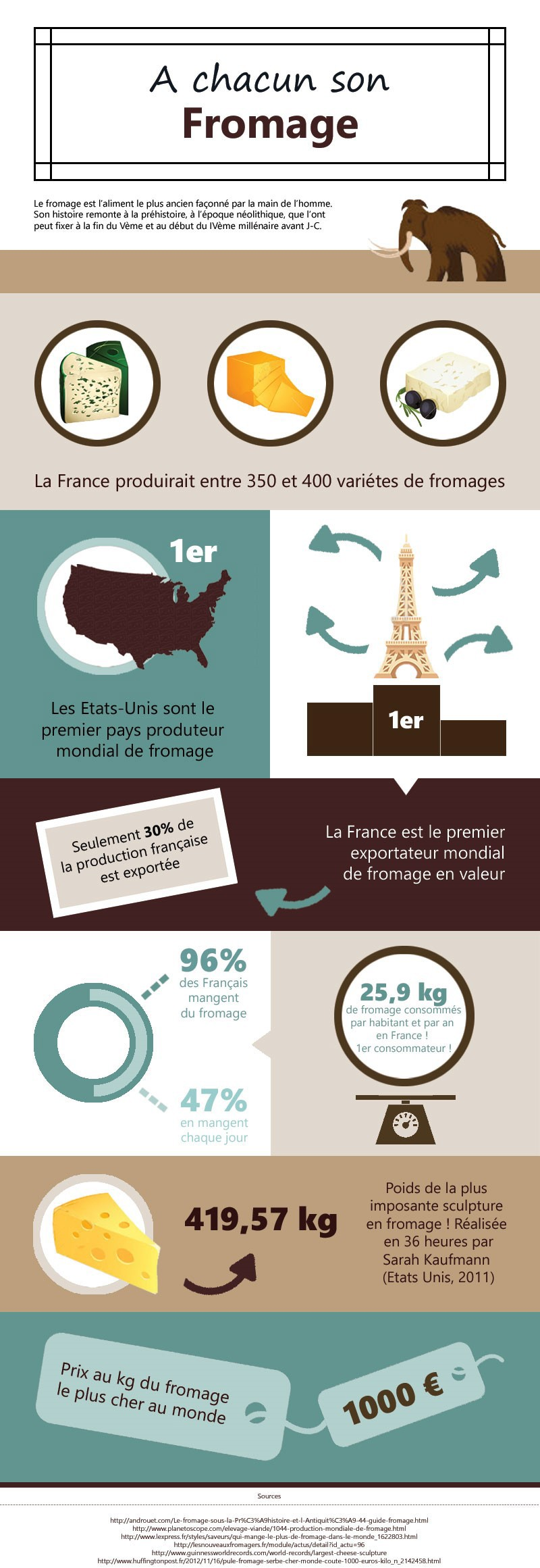 Infographie,fromage,data visualisation