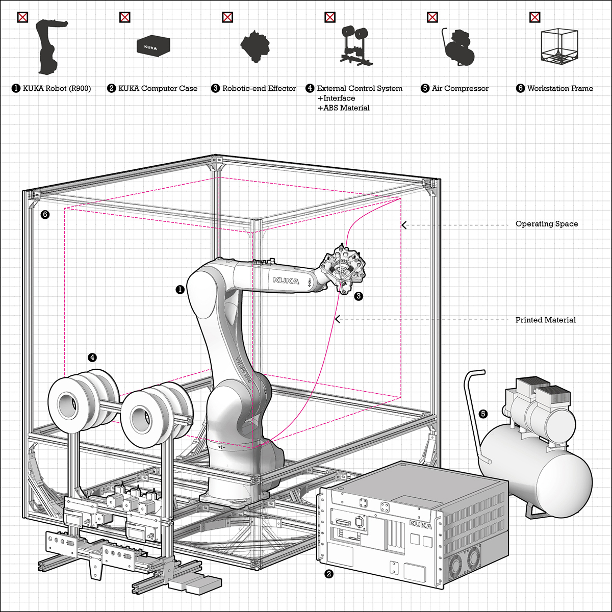 robotic extrusion: whole system