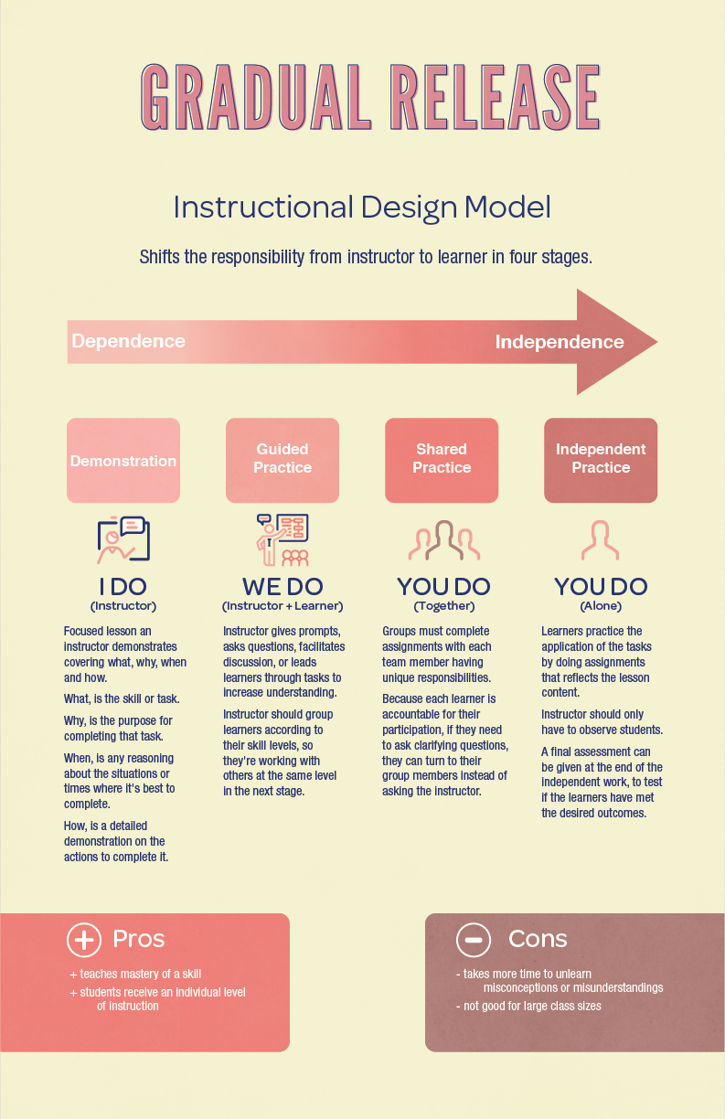 Learning Theories And Instructional Design Models On Behance