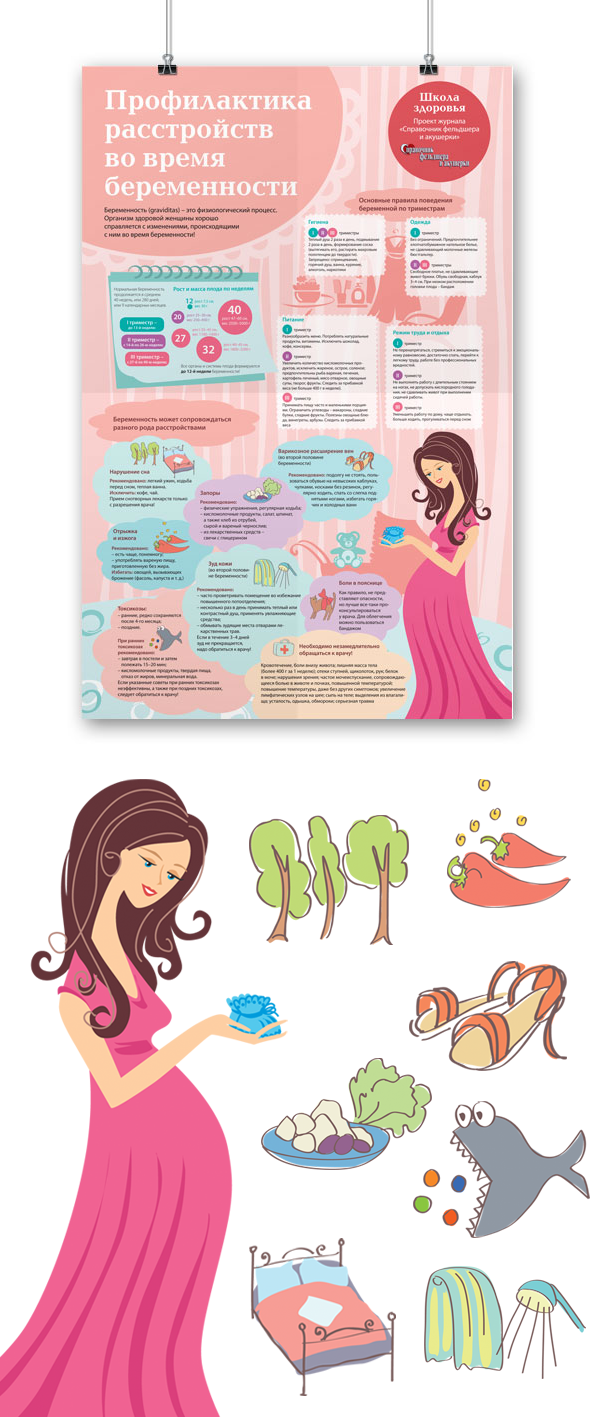 медицина плакат medicine poster pregnant
