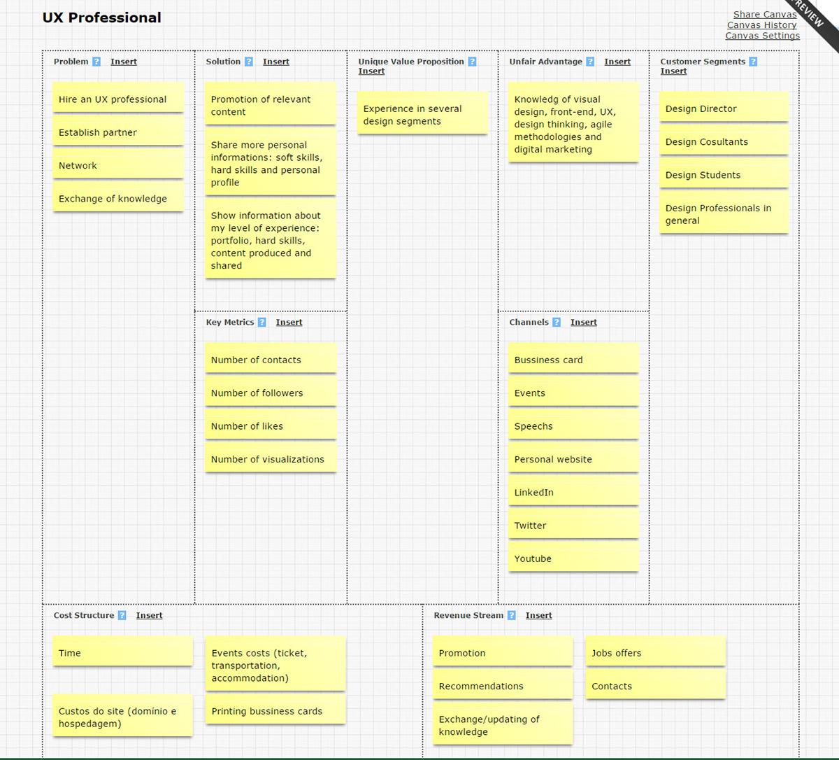 bussiness canvas design strategy design estratégico entrepreneurship   empreendedorismo canvas design thinking user experience personas prismadesign