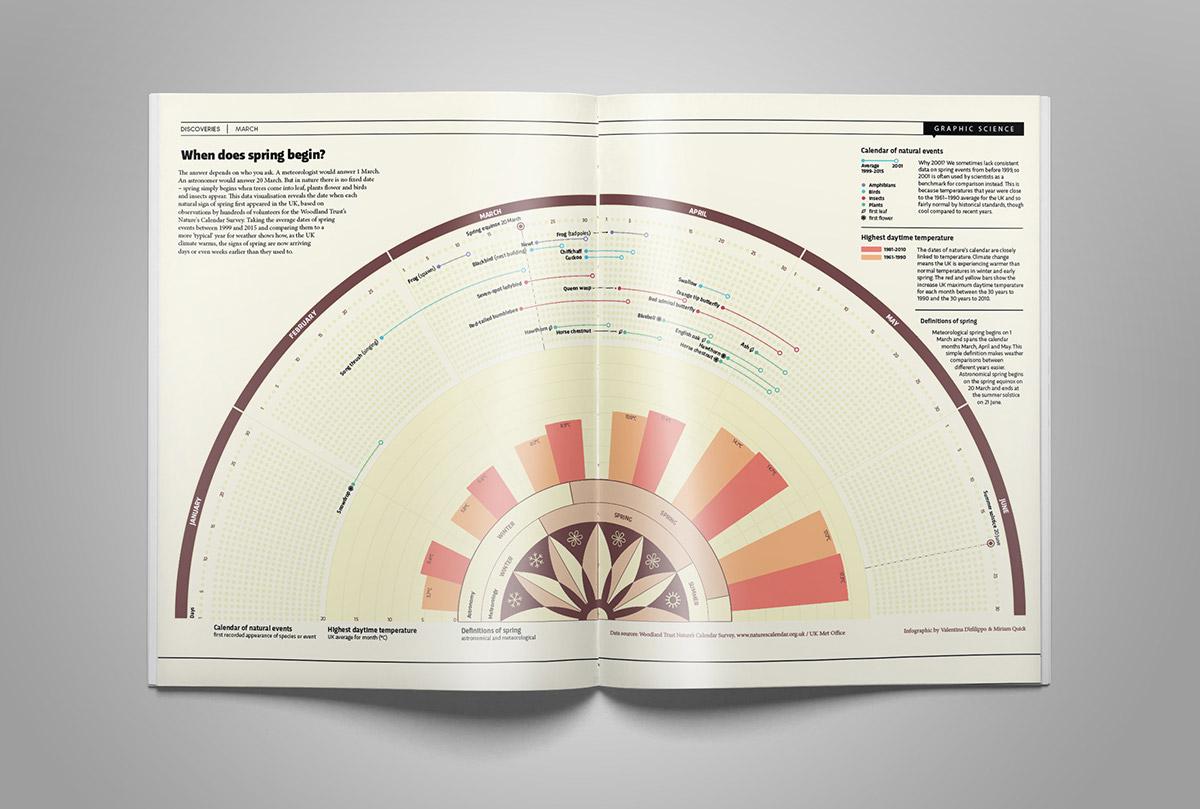 spring global warming climate seasons design Data dataviz infographic magazine editorial