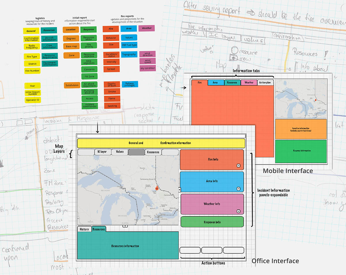 interfacedesign Interface mobile mobileapplication forestfires wildfire emergency-management response fireresponse interaction user-centred-design ecologicaldesign software dashboards dashboard-design
