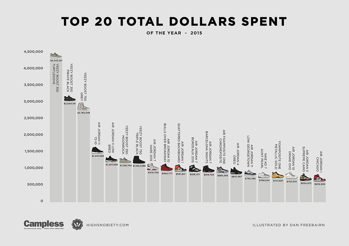 eb5fb8e703d065 Q1 2015  http   www.highsnobiety.com 2015 04 27 most-expensive-sneakers-2015-q1 .  Q2 2015