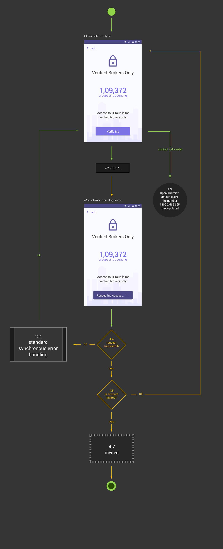 1Group user flow for broken verification