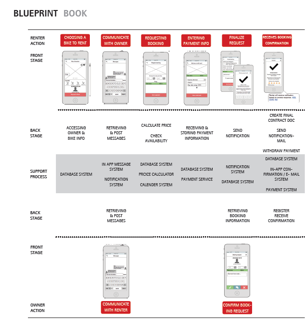 Byke the p2p bike sharing service on behance service blueprint depicting the booking of a bike through byke malvernweather Gallery