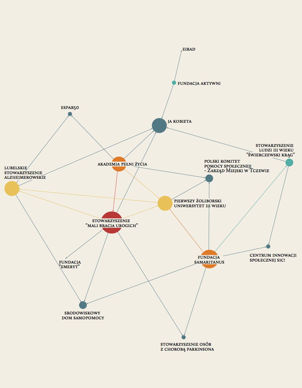 dataviz infovis bubbles network Treemap Food  emaps graph infographic visualization viz InfoViz sankey
