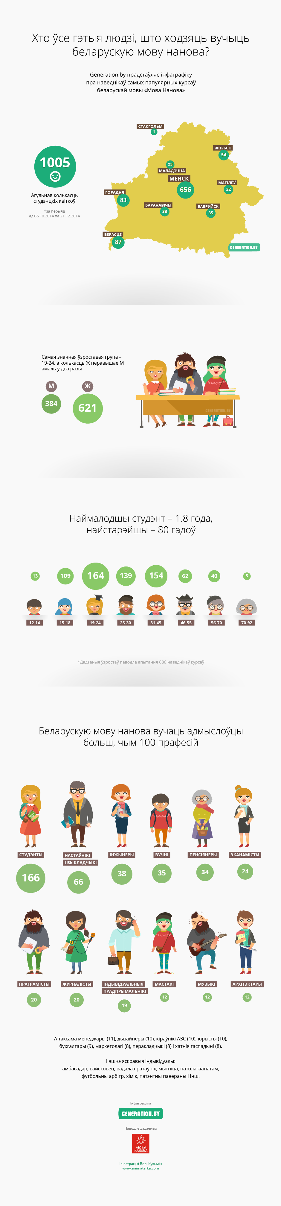 people belarus map occupation professions numbers