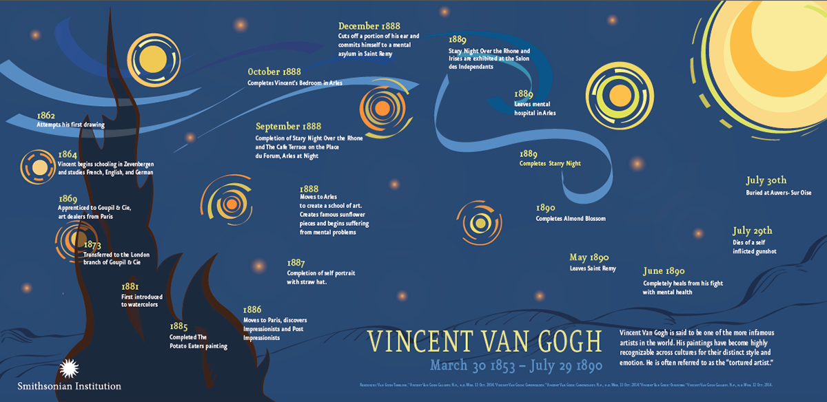 vincent van gogh timeline on behance