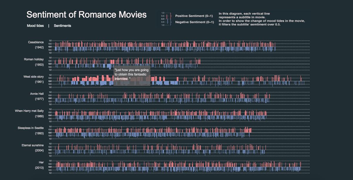 data visualization sentiment analysis storytelling   movie information design Web Design  information is beautiful