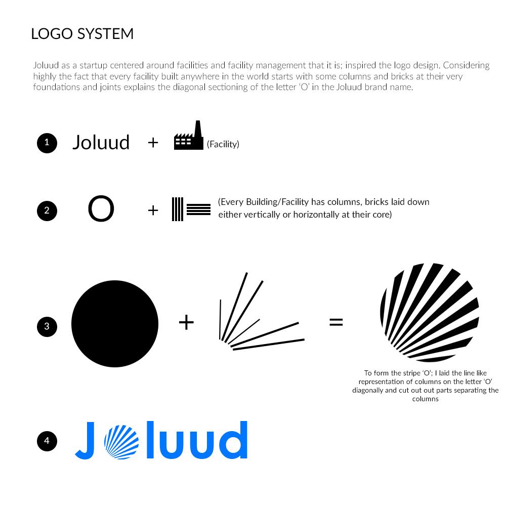 facility management facility management abdulquadri sotomiwa Web design logo ILLUSTRATION