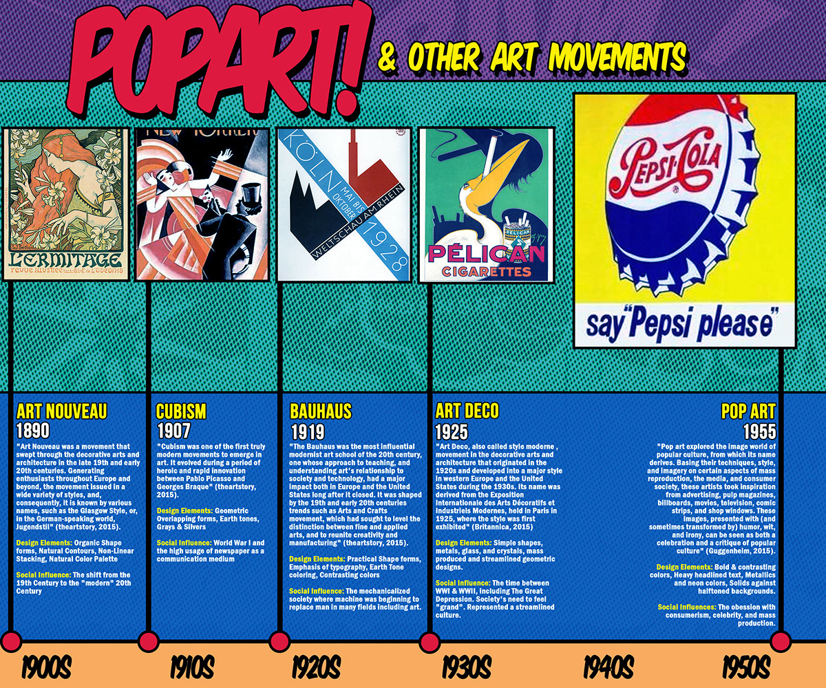 Art history timeline infographics on behance this is my pop art inspired design history timeline following feedback from my peers i increased the size of the overall design i included space for text altavistaventures Image collections