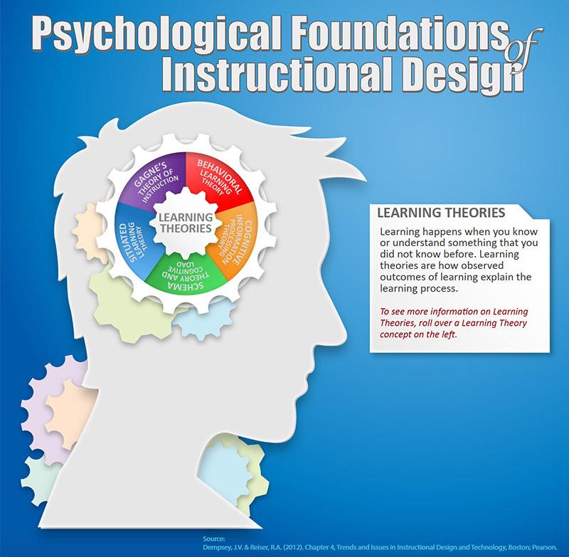 Understanding Instructional Design Theories On Behance