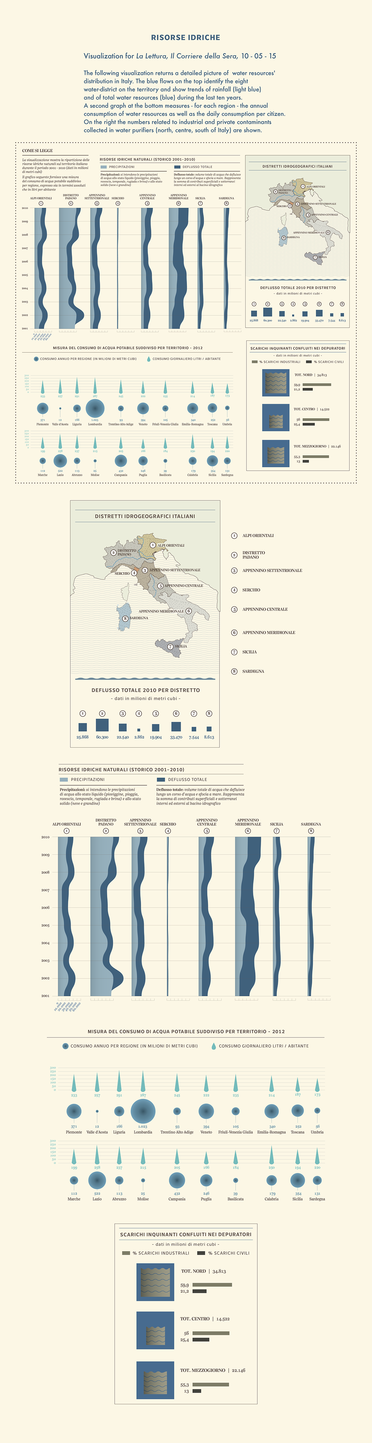 water resources water Italy rainfall rivers la lettura