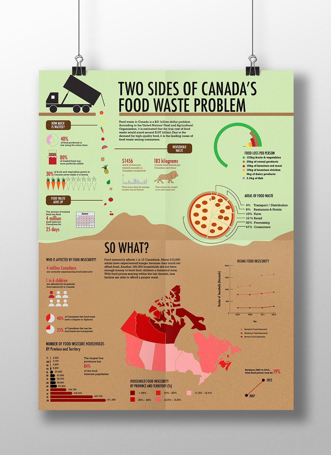 food insecurities in canada and its main causes