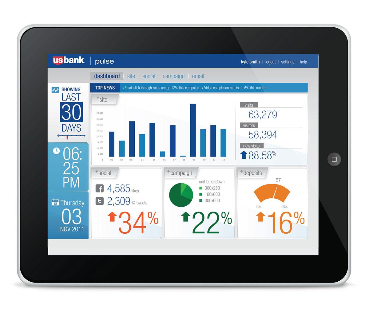 US Bank Analytic Dashboard App on Behance
