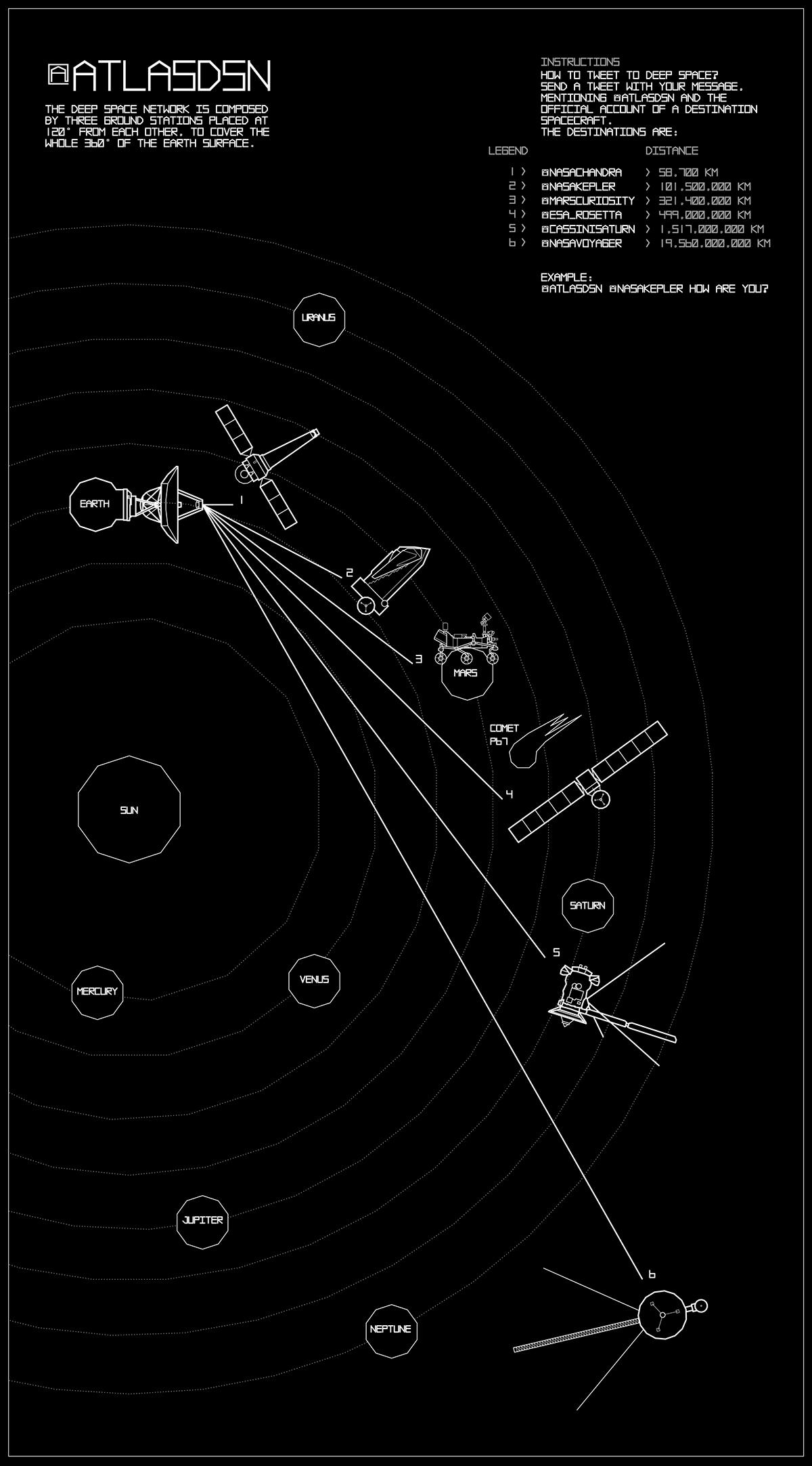 twitter nasa Deep Space Network interplanetary atlas Space probe satellite antennas