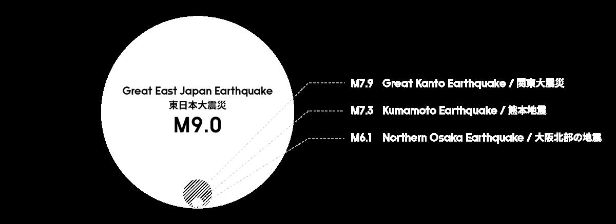 wiki information Tohoku infographic tutorial sdgs Eisuke Tachikawa nosigner social design preparation
