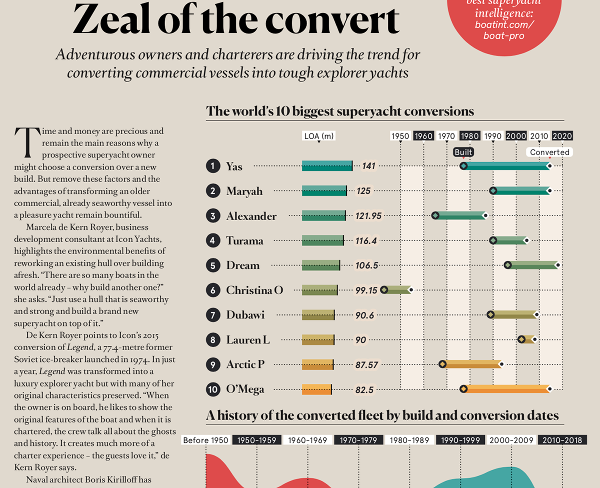 BOAT Magazine - Zeal of the Convert on Student Show