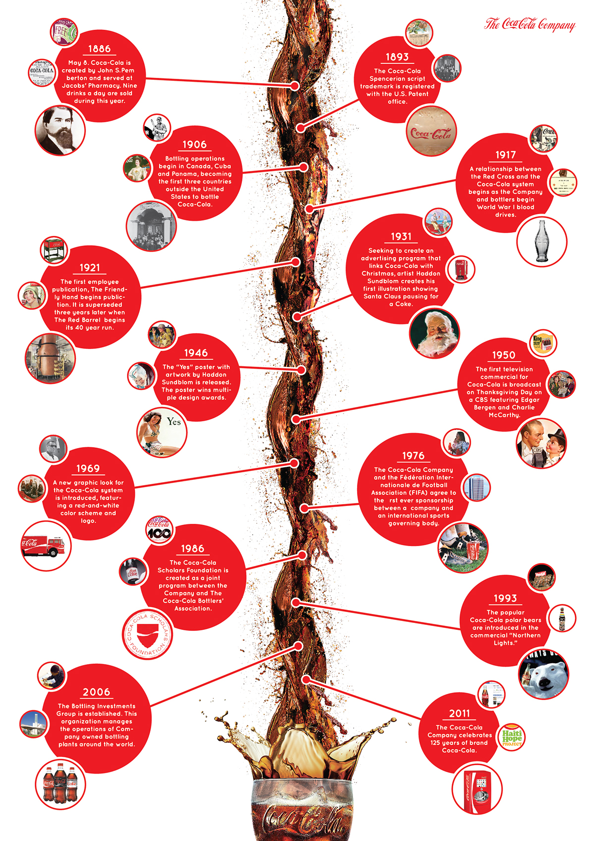 Timeline Infographic of the Coca-Cola Company history on