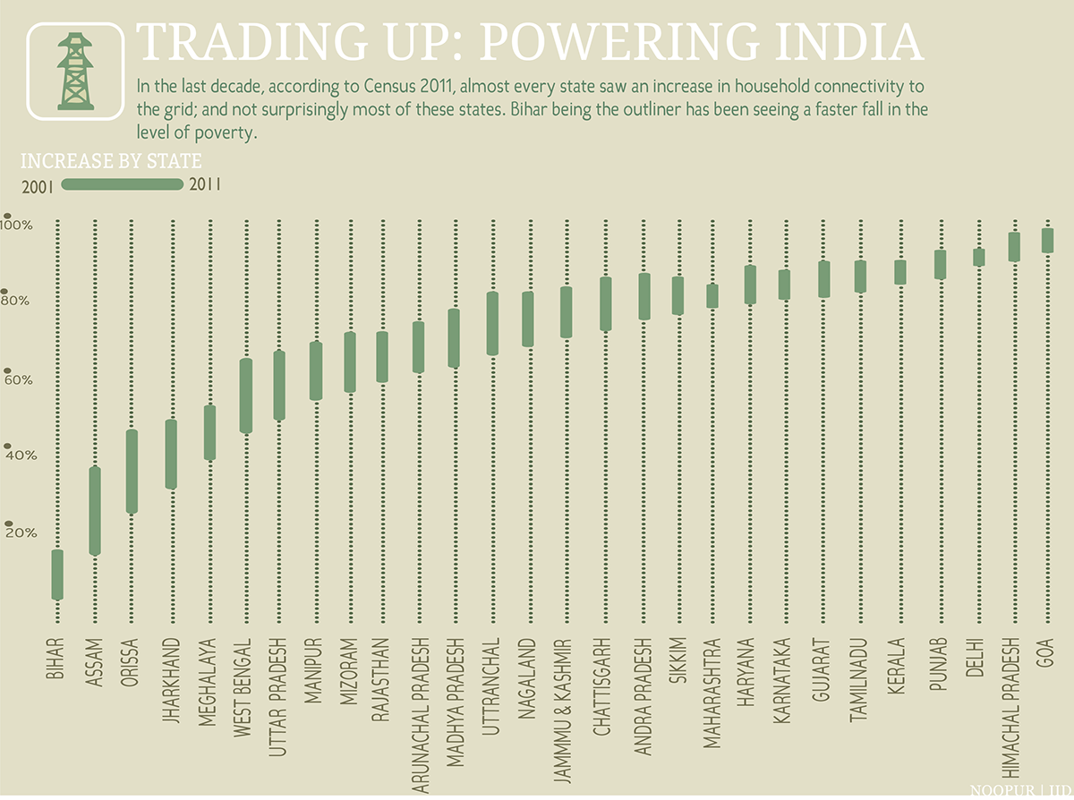 visualization electricity infographic India