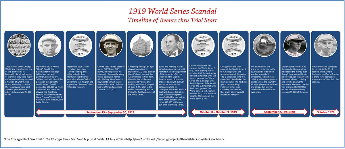the 1919 world series The 1919 world series played between the chicago white sox and cincinnati reds will forever be remember was one of the darkest moments in major league baseball and american sports history baseball was, and still is, referred to as america's pastime because of its nationwide popularity.