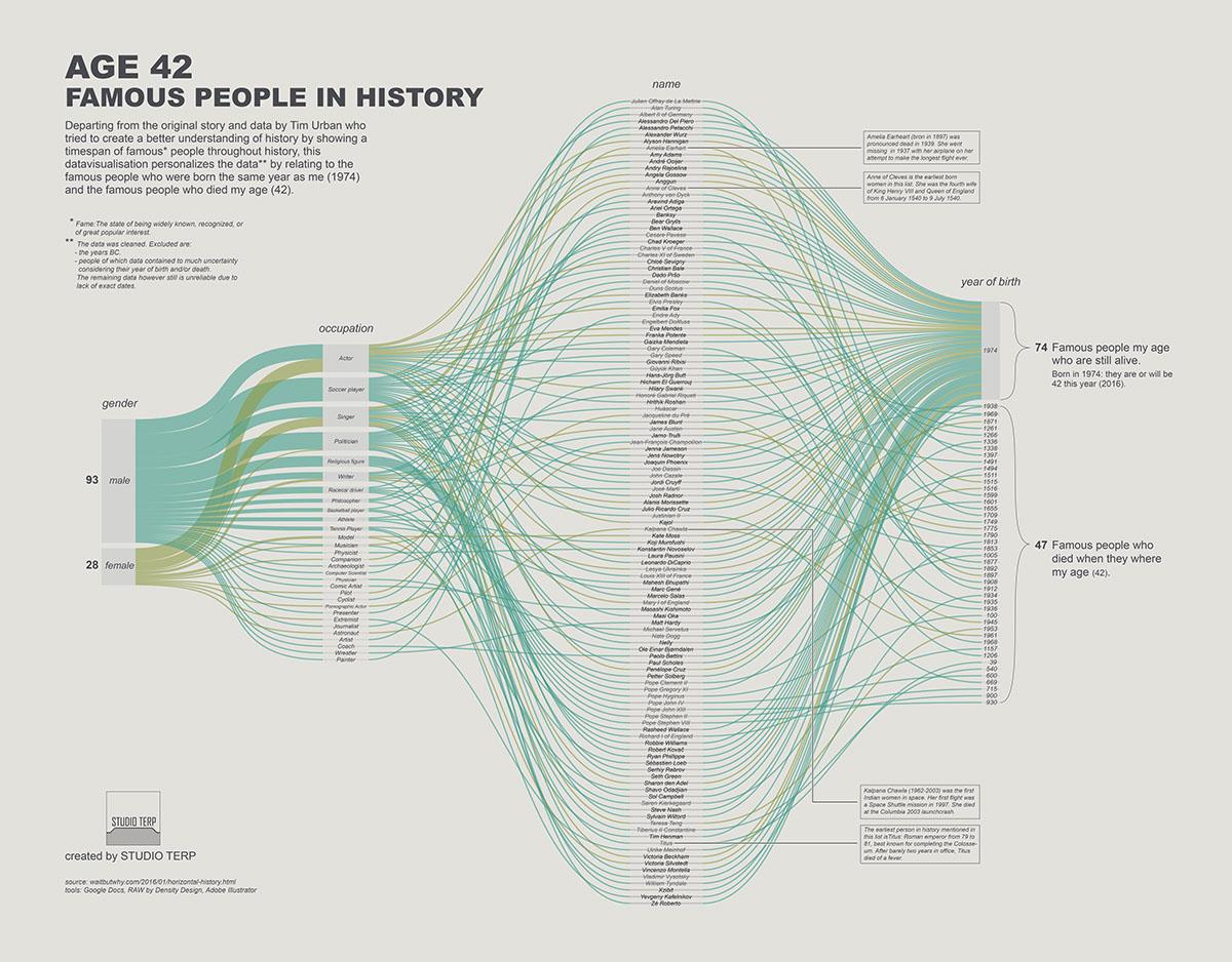 #MakeOverMonday #dataviz #datavisualization #data #illustrator #sketches infographic