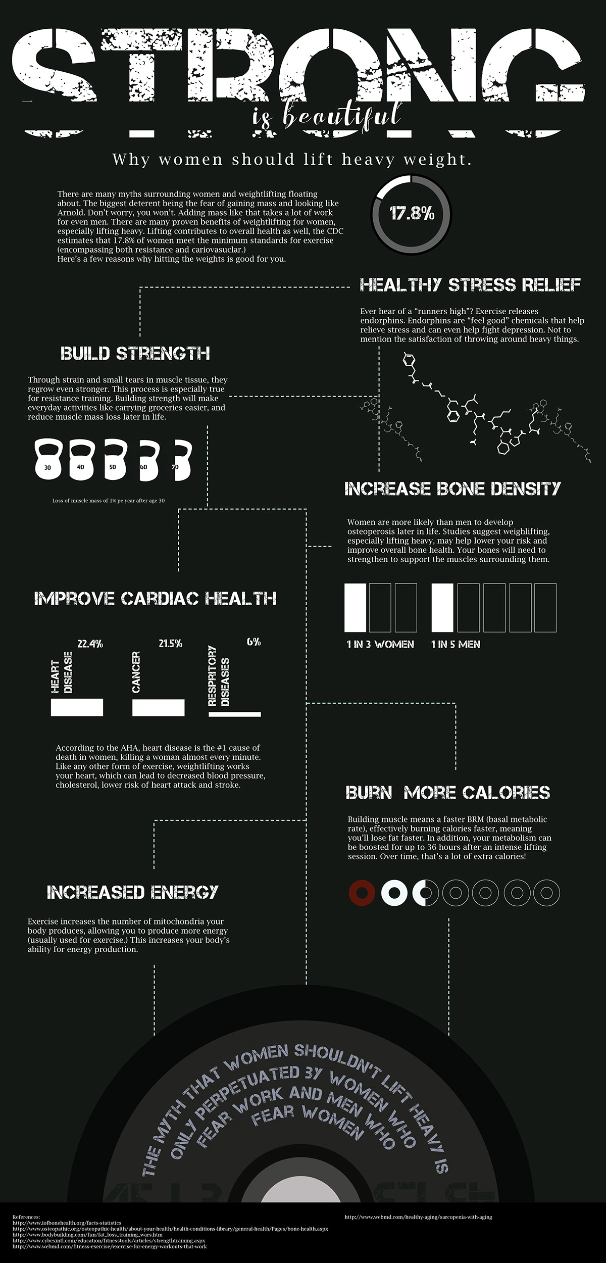 Infographic: Women and Heavy Lifting on Behance