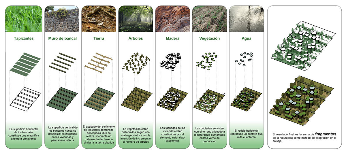 Sustainability Landscape bioclimatic architecture energy efficiency renewable energies
