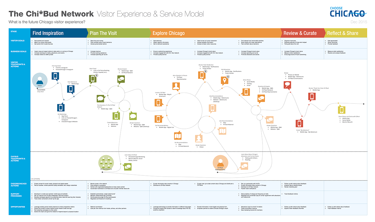 Service Blueprint Template Stencil On Behance