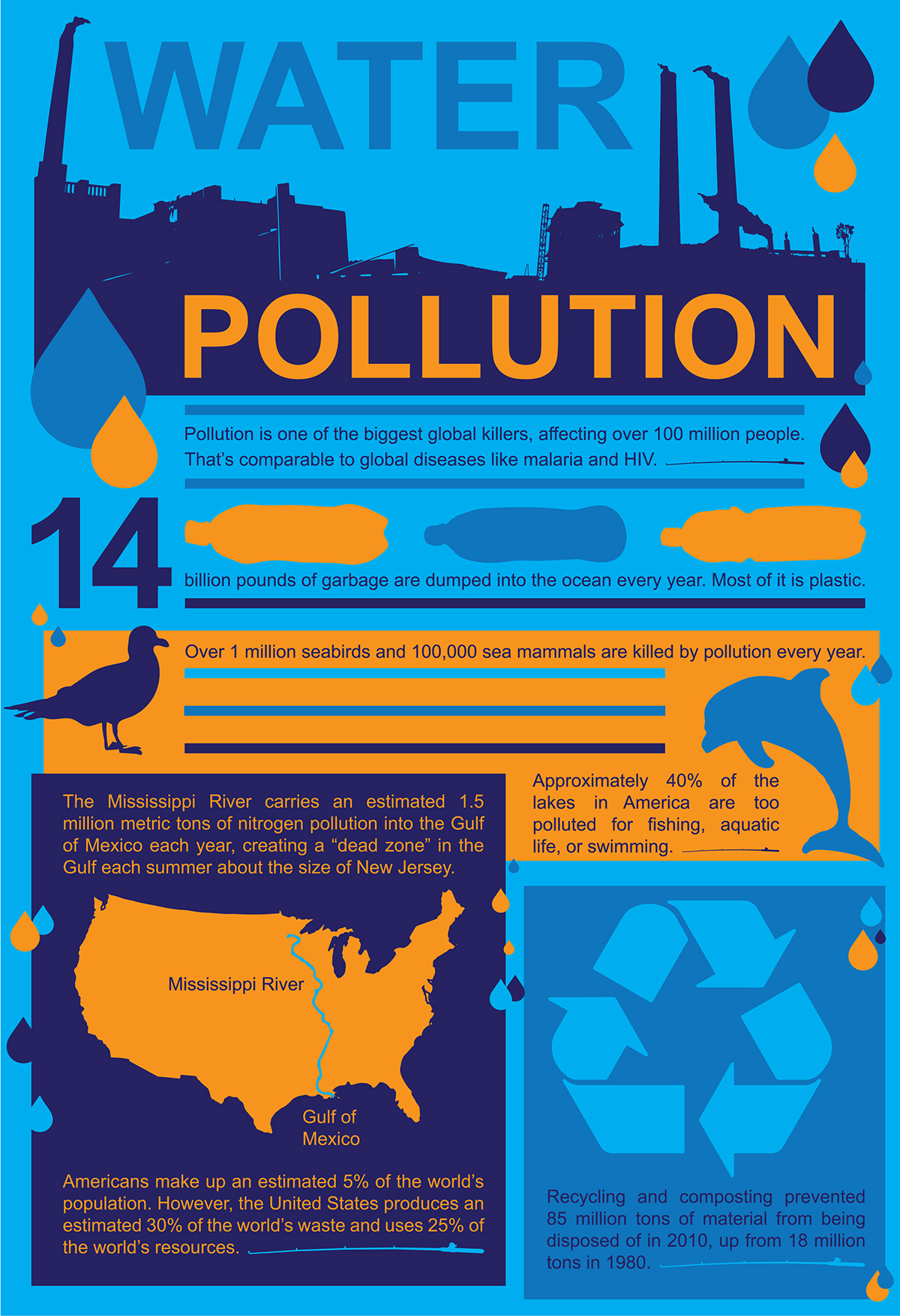 Water Pollution Infographics on English Educational Posters