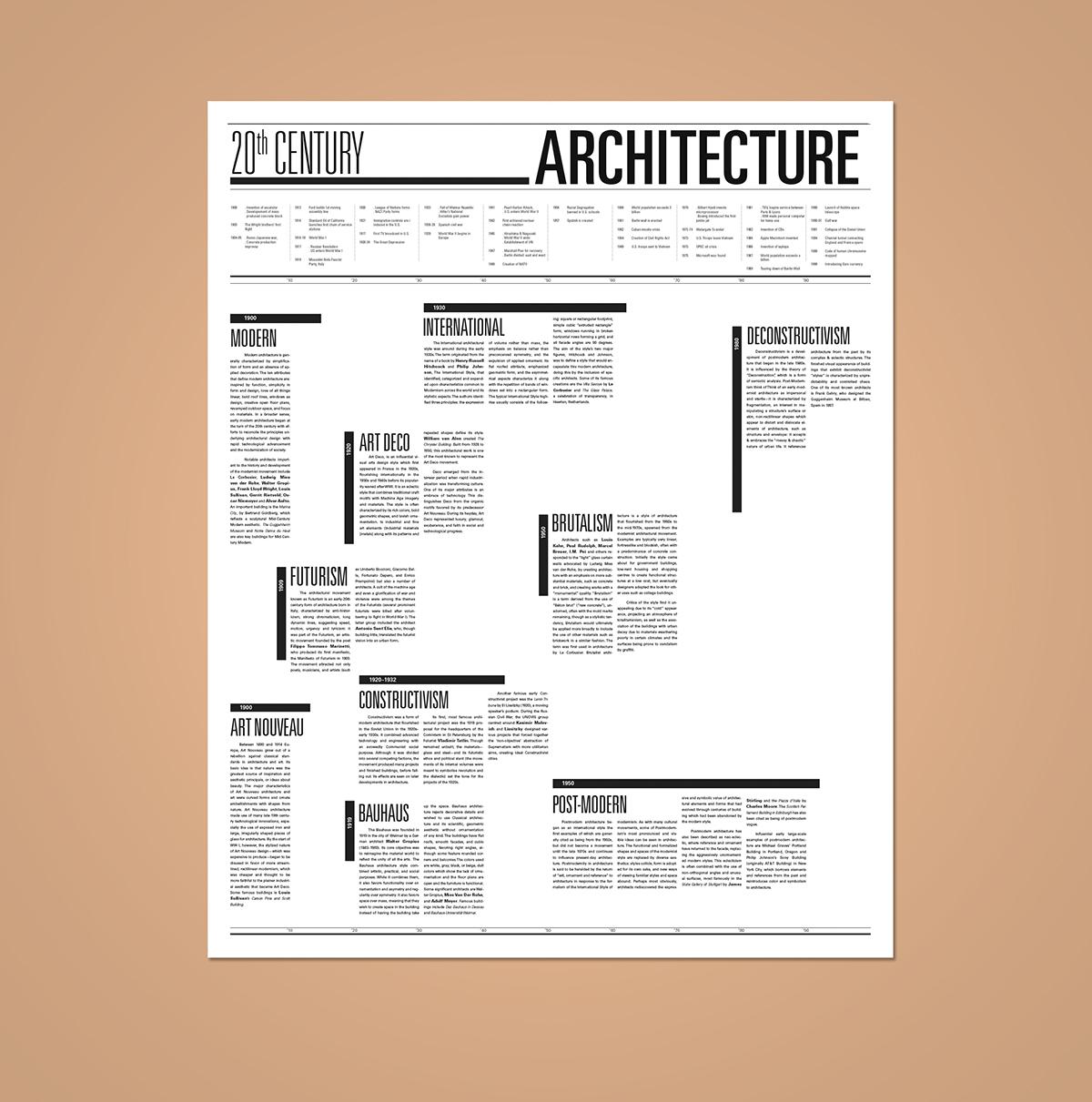 Modern Architecture Timeline 20th century architecture timeline on saic portfolios
