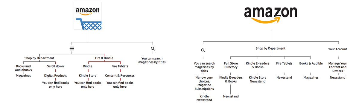 Amazon: Newsstand Detail Page Design on Behance