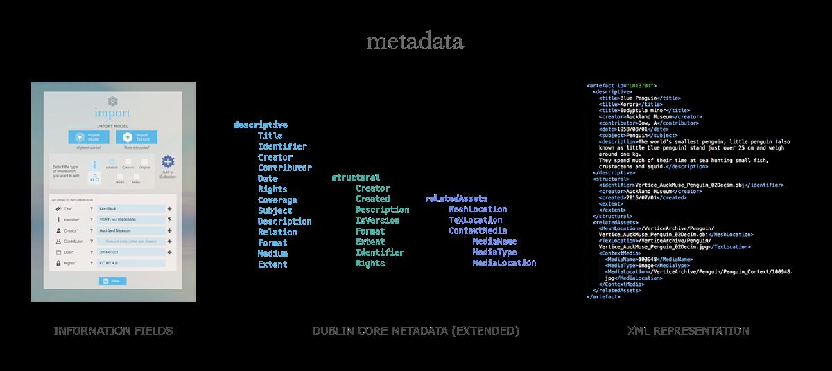 Metadata Structure