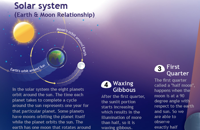 design Hesham galal Poster school Science Solar System Phases information design poster moon graphic infographic phases Education editorial info infographics