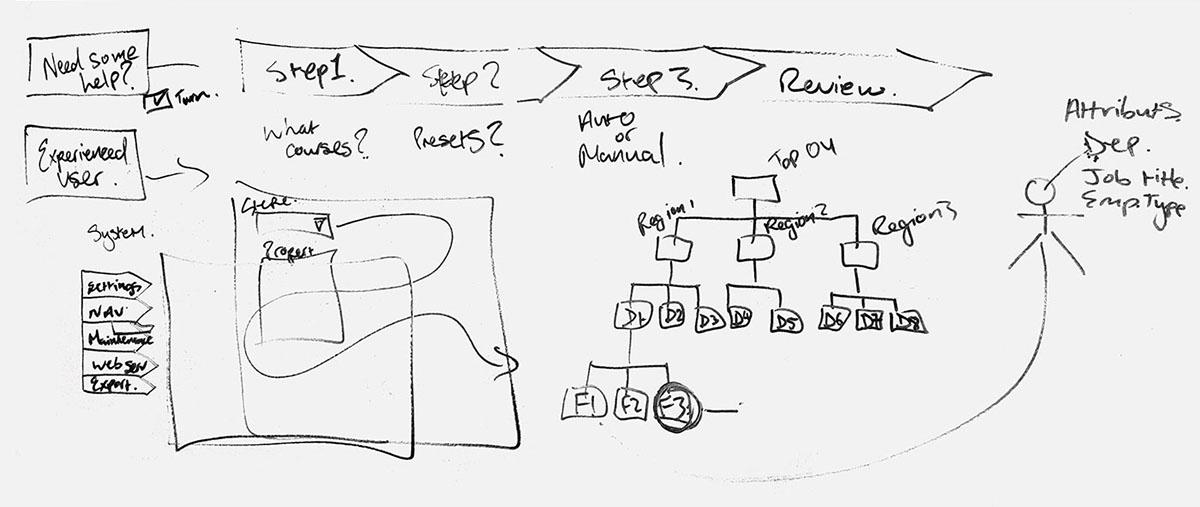 healthcare app design product design  UI ux user flows