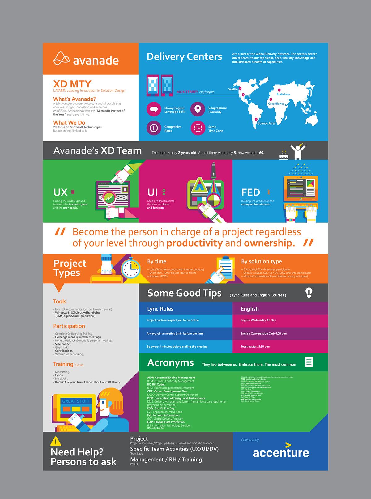 Accenture / Visual Design on Behance