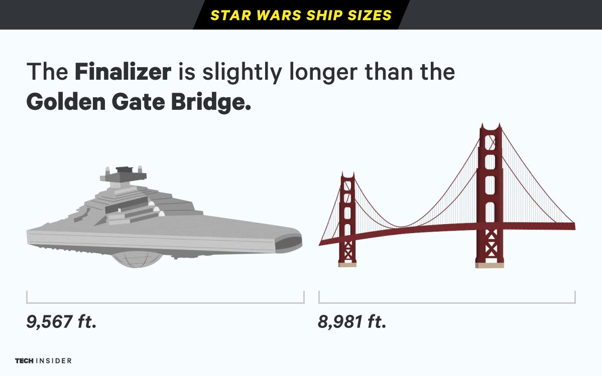 Star Wars Ship Sizes Illustration