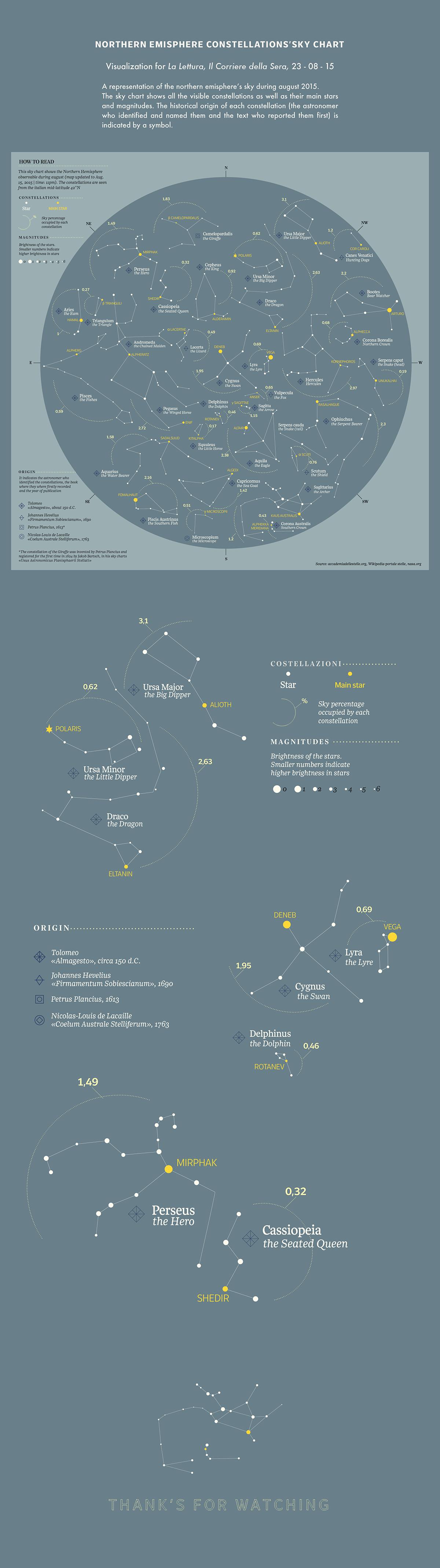 sky chart,sky map,constellation,astronomy,astronomist,Space ,globe,zodiac,northern emispere