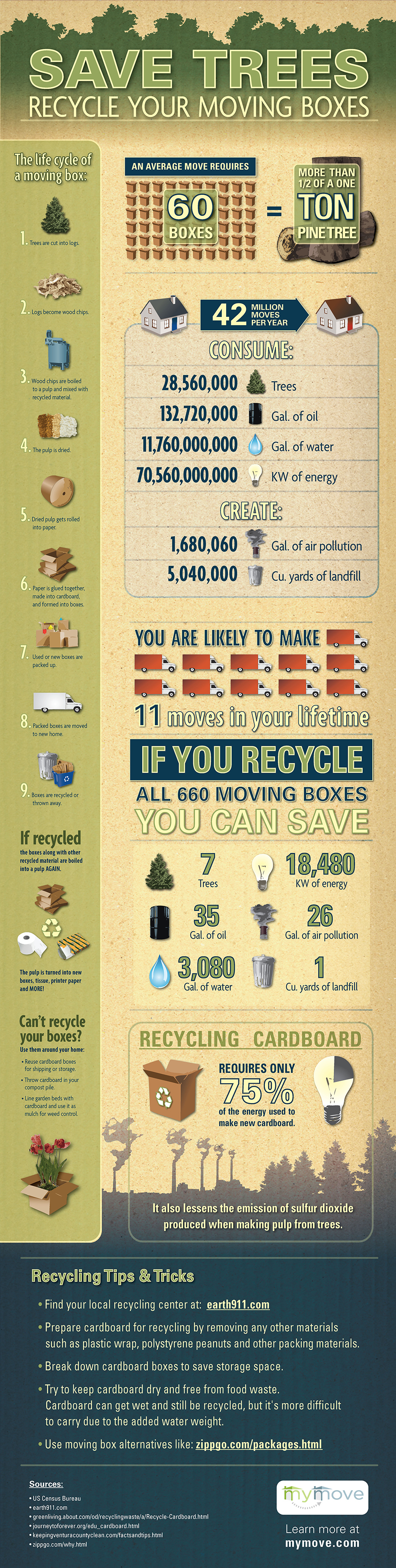 infographic,ILLUSTRATION ,recycling,movers,mover marketing,mymove.com