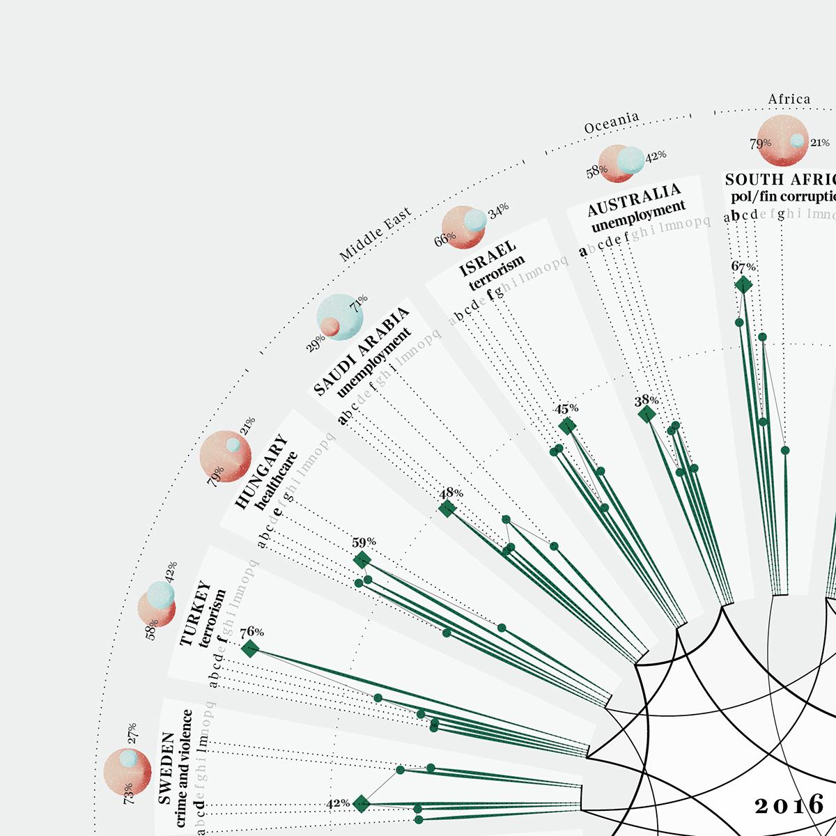 dataviz data visualization Data visualization infographics infografica