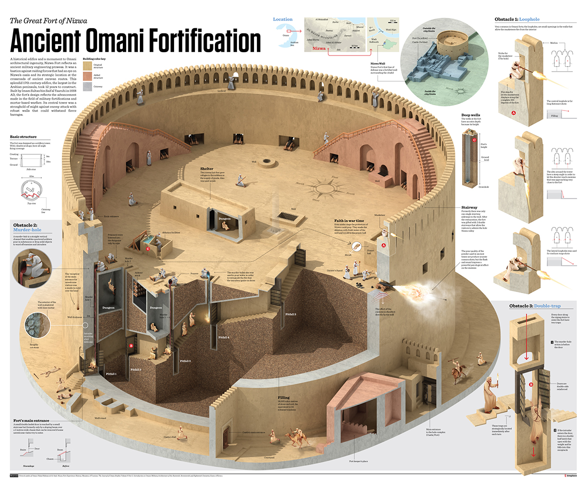 Houses And Floor Plans The Great Fort Of Nizwa On Behance