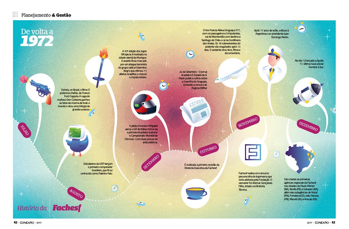 editorial Fachesf conexão fachesf revista magazine mag design ilustras ilustrações