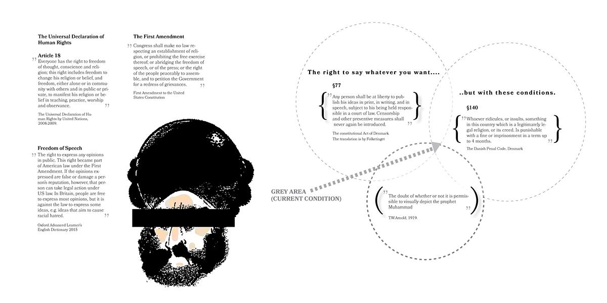 Censorship thesis