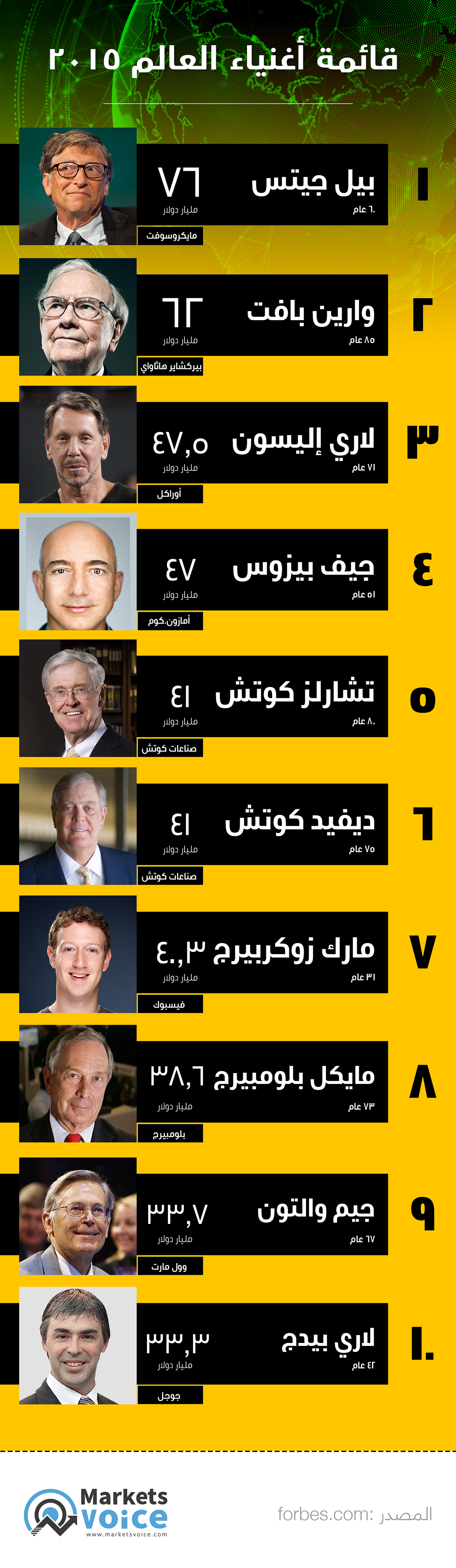 Top 10 richest people in the world - infographic Saeed elgarf saeed el garf